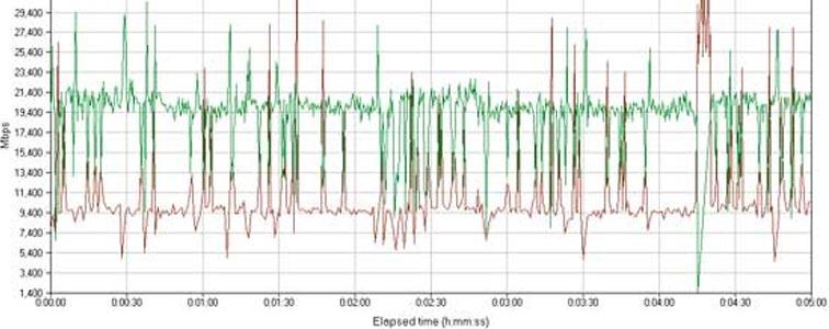 Скорость передачи данных