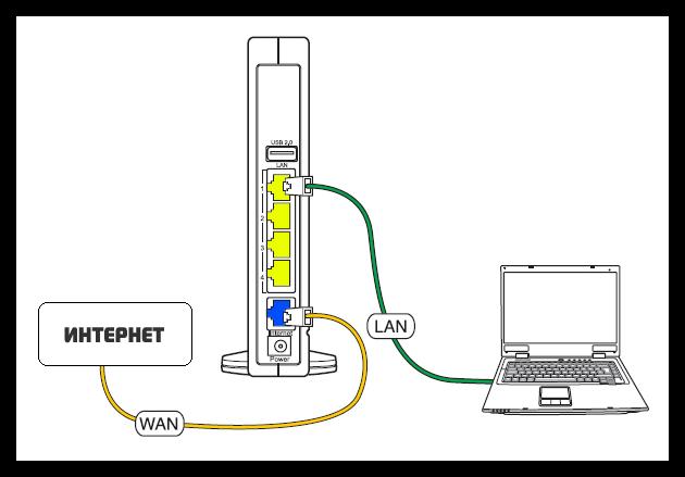 Поэтапная настройка Wi-Fi роутера Ростелеком
